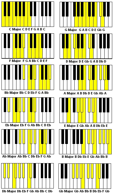 Xylophone Notes Chart Sangeet Gyan: January ...