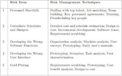 software engineering 4 4 2 risk assessment. Black Bedroom Furniture Sets. Home Design Ideas