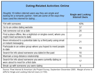 These are some of the dating service statistics I found most ...