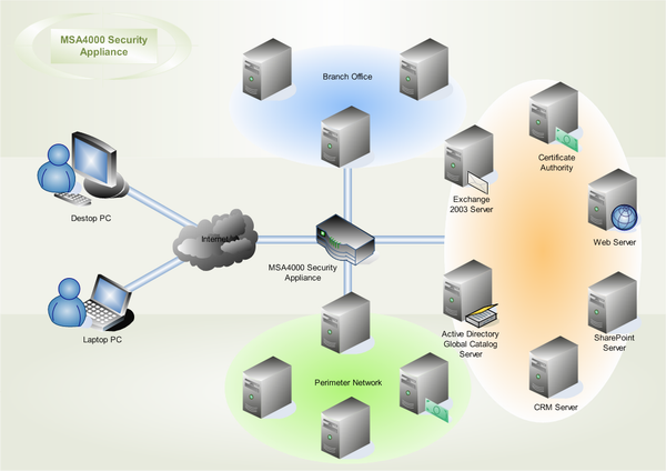 Igrp  Wan Diagrams  Campus Network Security Network Mobile Network