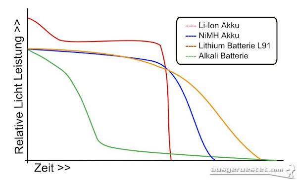 Akku Leistungs Diagramm