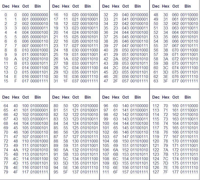 Ascii to binary converter c