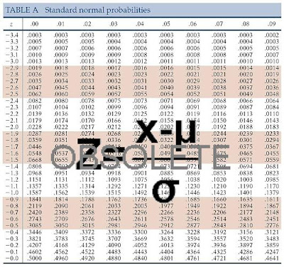 z alpha table statistics  Wednesday Math, Vol. 90: