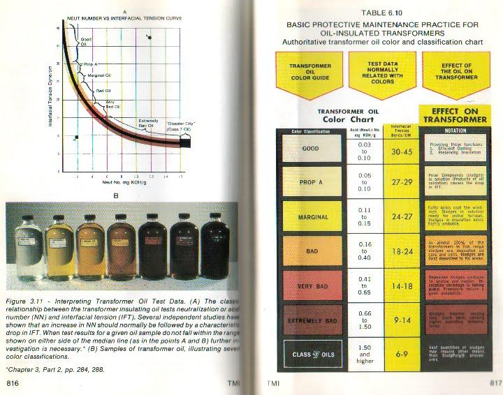 Ingeniería Eléctrica Explicada: Coloración del aceite aislante para ...