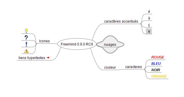 freemind par l u0026 39 exemple     wisemapping ou le mindmapping
