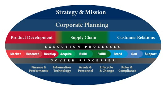 supply chain design and analysys models Large body of work exists in process industry supply chain optimisation we describe the state of the art of research in infrastructure design, modelling and analysis and planning and scheduling, together with some industrial examples.