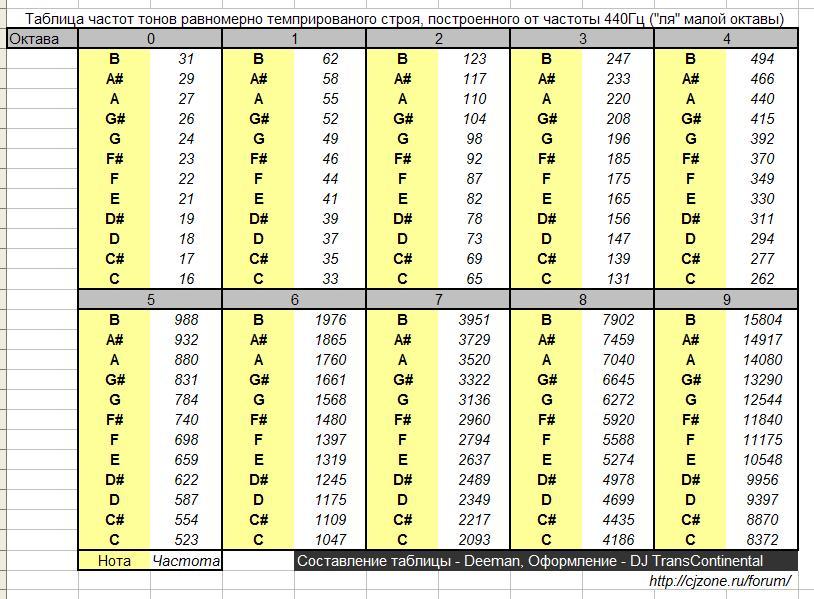 таблица си частот