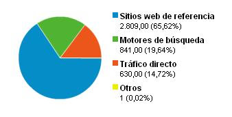 enlaces al sitio, ejemplo, analytics