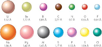 Quimica 22 propiedades atmicas y su variacin peridica radio atmico urtaz Gallery