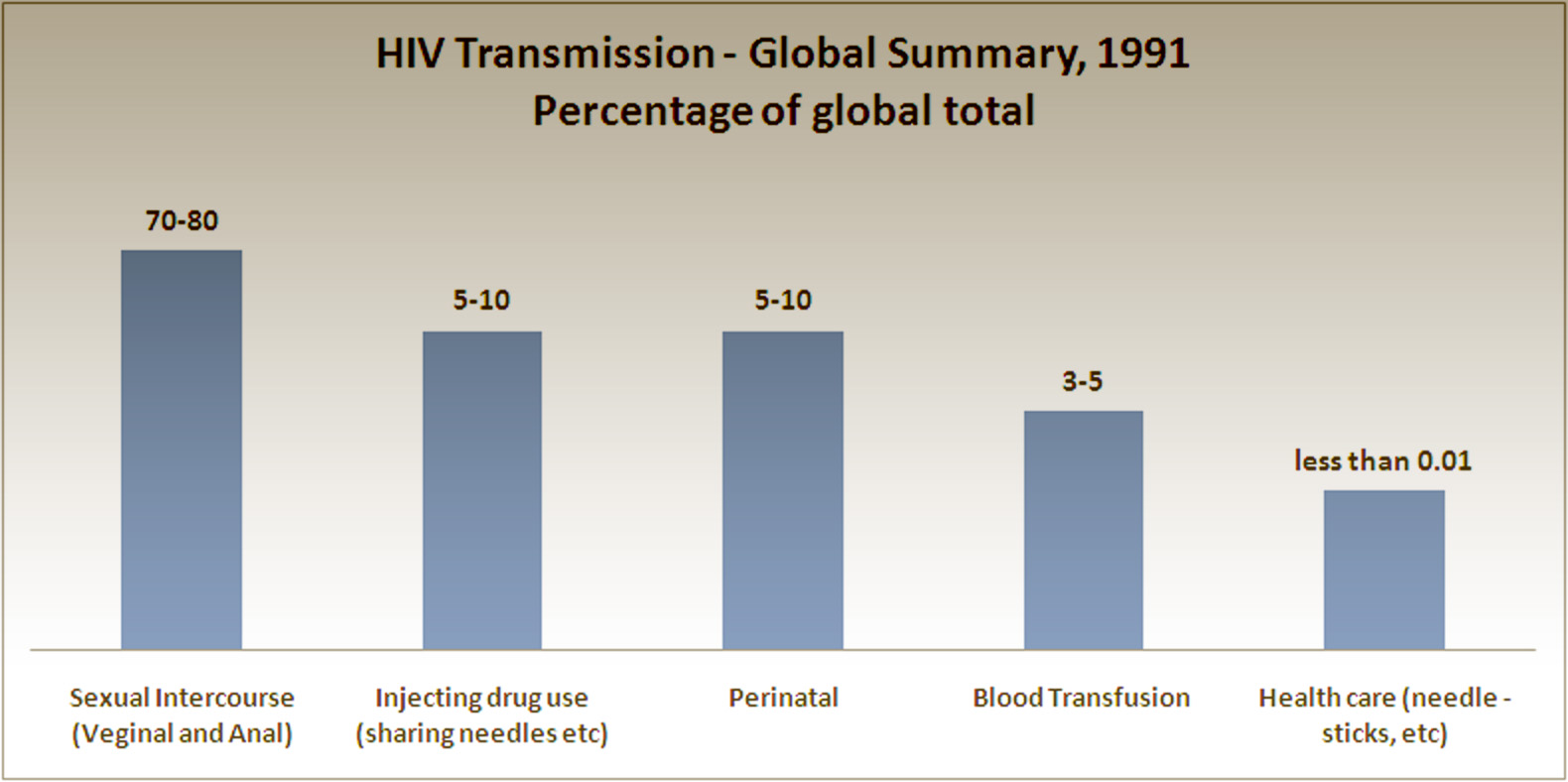 transmission of aids essay 12111990  understanding the modes of transmission model of new hiv infection and its use in prevention planning  joint united nations programme on hiv/aids.
