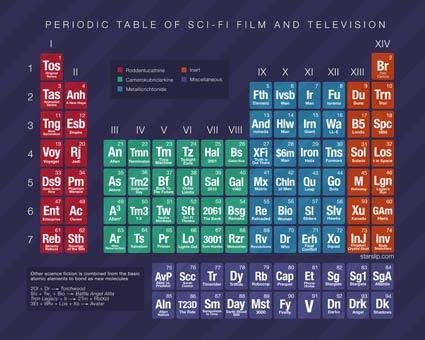 Tabela Periódica Ficção Científica