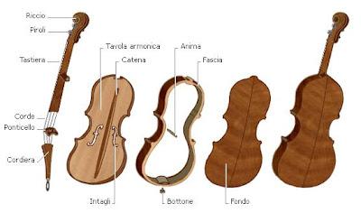 violinistinet spartiti gratis violino lezioni forum