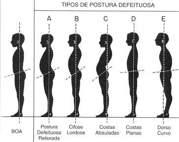 how to take postural bp aus