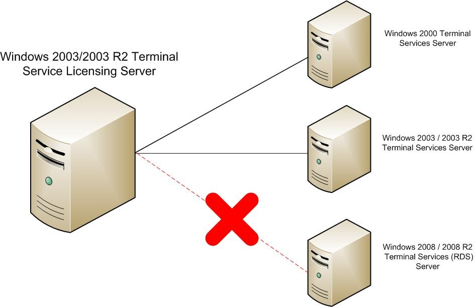 The it stuff terminal services licensing servers