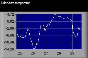 Outdoor temperature in late January