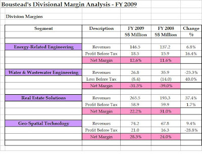 analysis of divisional performance of asian The divisional performance measurement system and  for evaluating the performance of divisional managers and  the variance analysis stagethe findings suggest.