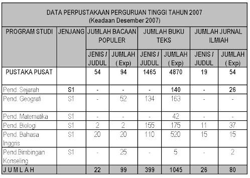 Data Koleksi Buku di Perpustakaan STKIP PGRI Sumatera Barat