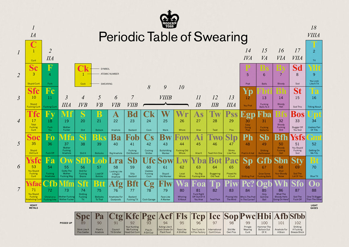A writers desk the periodic table of swearing the periodic table of swearing gamestrikefo Gallery