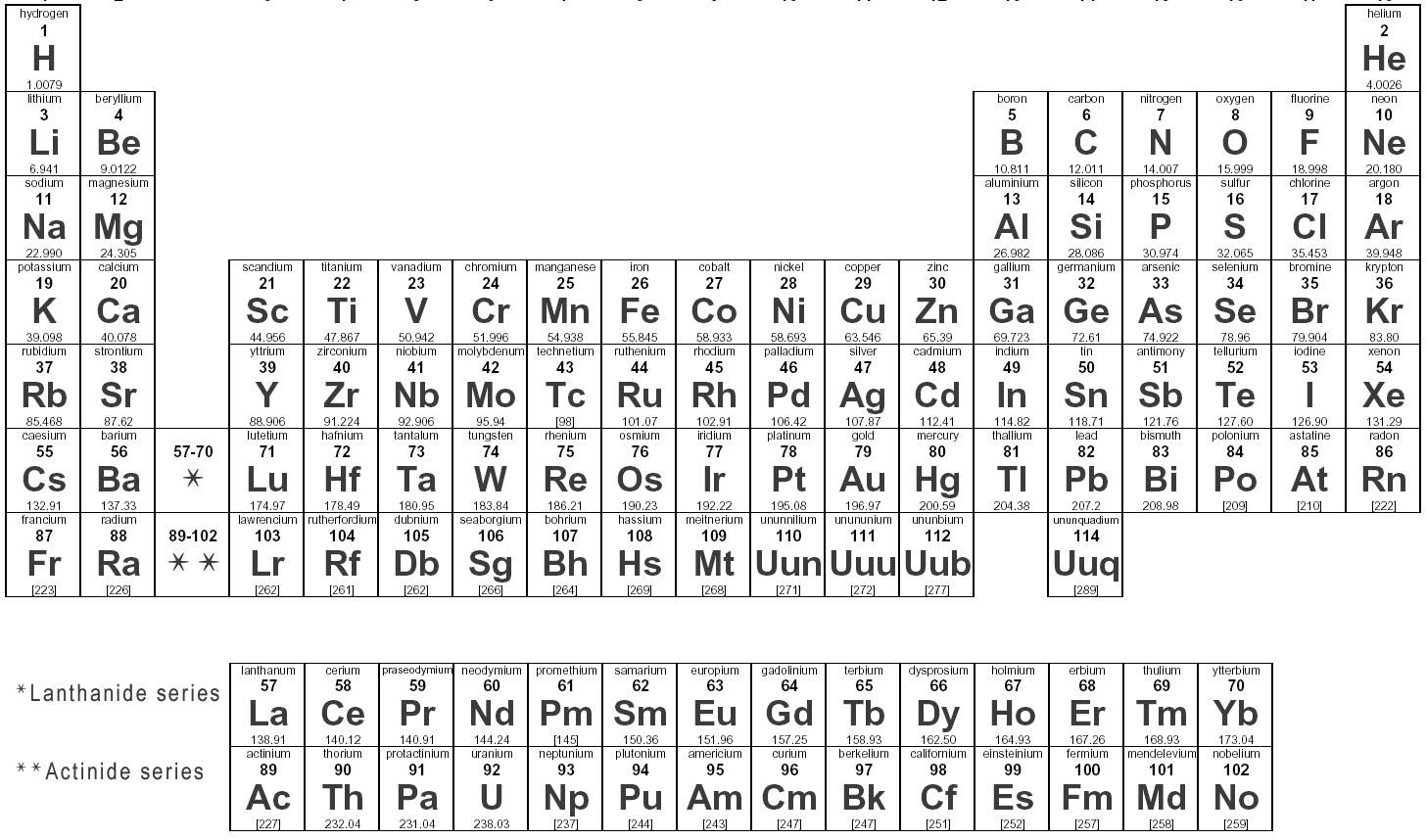 New periodic table xy periodic table xy urtaz Gallery