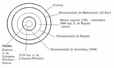 Discontinuidades de la geosfera