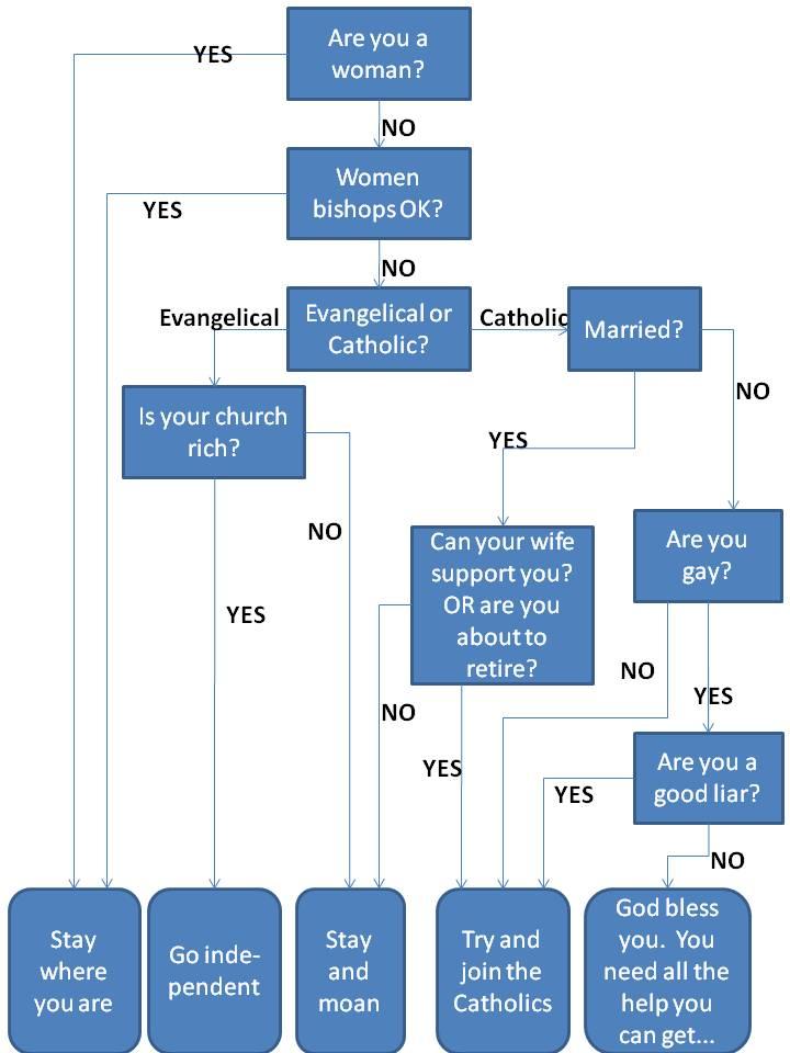 C of E Discernment chart
