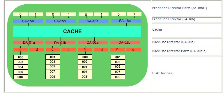 This Doent Will Be Using The Emc Symmetrix Configuration There Are A Number Of Configurations But They All Use Same Architecture