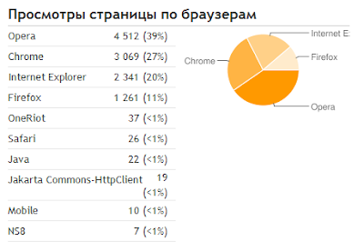 Статистика ЭВМщик