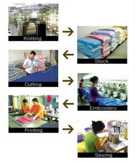 shirt manufacturing process Polo shirt is mainly dress for men but women also wear collar is the basic different between t-shirt and polo shirt polo shirt has collar and t-shirt has not it polo shirt is produced abundantly in bangladeshi apparel industry manufacturing process of polo shirt is divided by some steps step wise flow chart of polo shirt is.