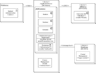 Developers blog of joseph cheung 260409 030509 diagram 84 deployment diagram ccuart Image collections