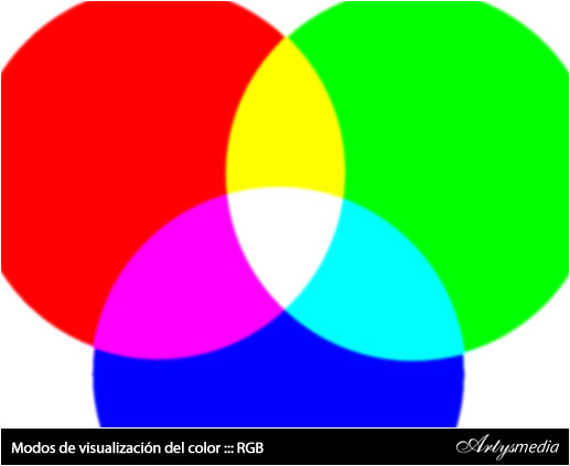 Modos de visualización del color ::: RGB