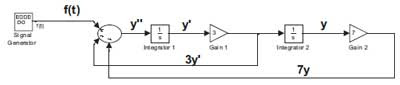 Teacher's simulink block diagram