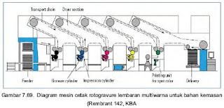 Mesin Cetak Rotogravure Web Sheet