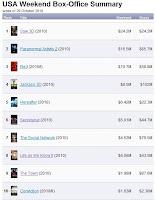 Tip dan Trik Download Film-Film Box Office Hollywood