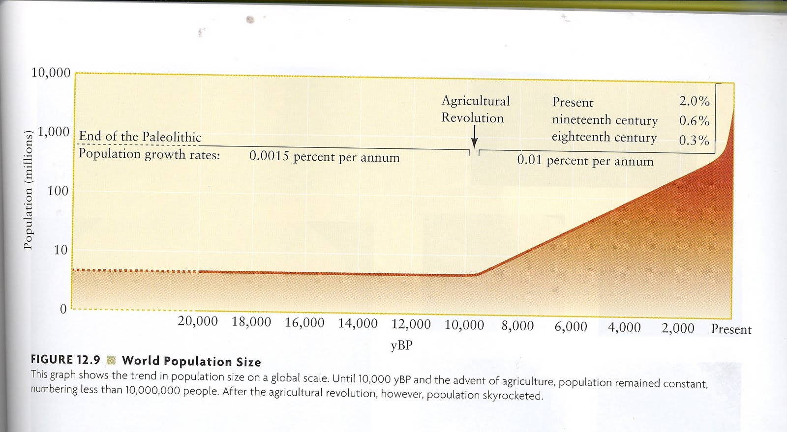 effect of human population on the Regoeczi shows that the effect of crowding on human behavior is non one city and does not consider the effects of overall population density on human.