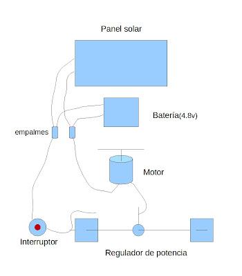 plano del ventilador