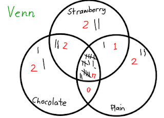 free printable kid friendly venn diagrams