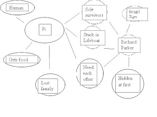 Life of pi double bubble map of characters for Life of pi characterization