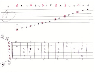 Notes on guitar staff