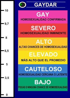 O hetero eres gay test Cómo saber