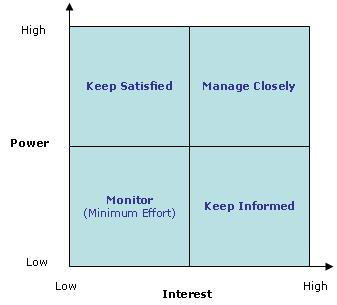 Power Interest Matrix  Power Interest Matrix