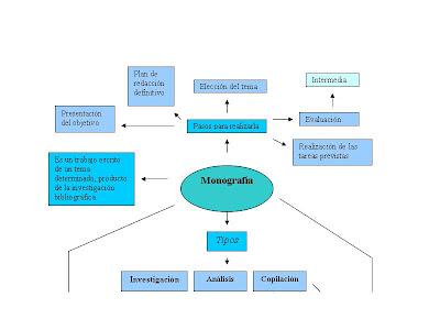 Mapa mental de monografía