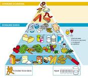 Pirámide alimenticia de la Dieta Mediterránea
