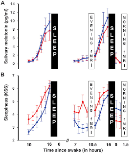 Sleepiness and Hormone Data
