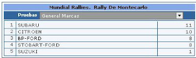 Rally Marcas