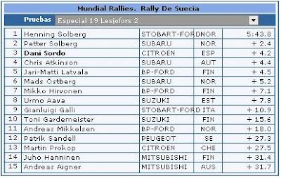 Clasificaciones Rally Suecia Especial 19