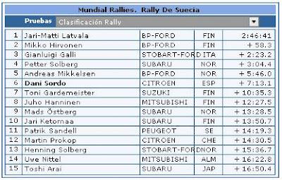 Clasificaciones Rally Suecia