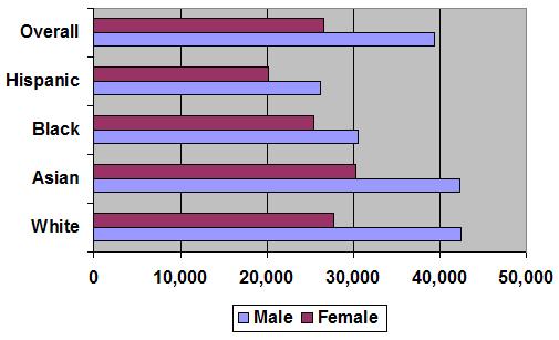 Functionalist perspective gender inequality