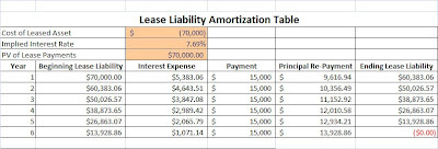 The Value at Risk: Analyzing Leases On and Off the Balance Sheet