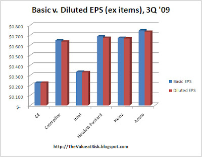 Stock options diluted earnings per share