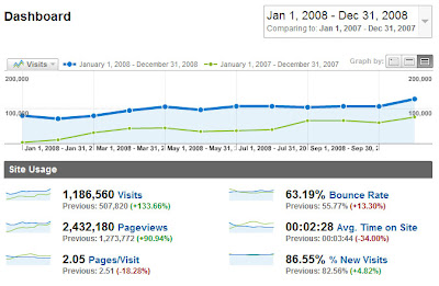 SomeLife Blog traffic statistics for 2008.